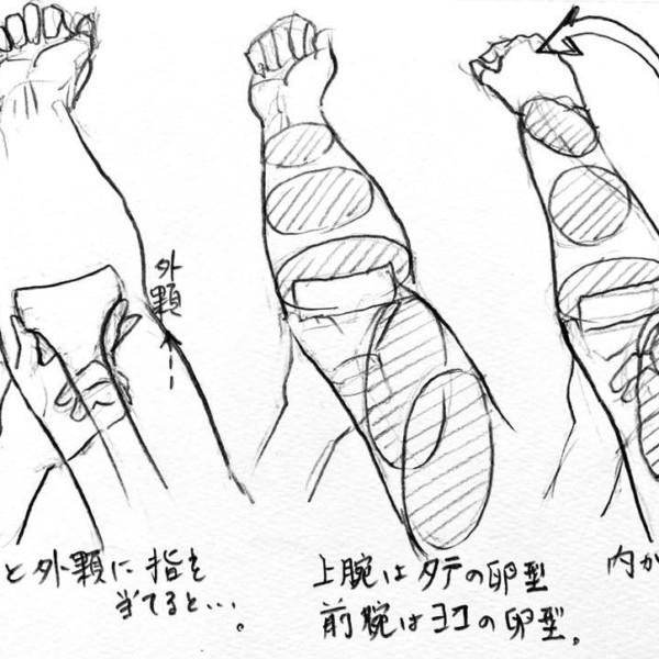 前腕の回内運動